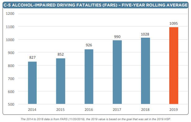 Crash Data Alcohol Fatalities CA 2013 to 2019