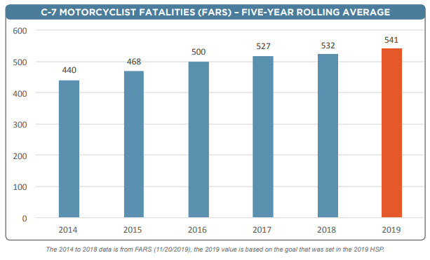 Crash Data Motorcycle Fatalities CA 2013 to 2019