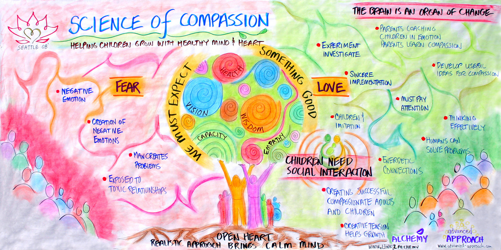 Timothy Corey - Science of Compassion 1