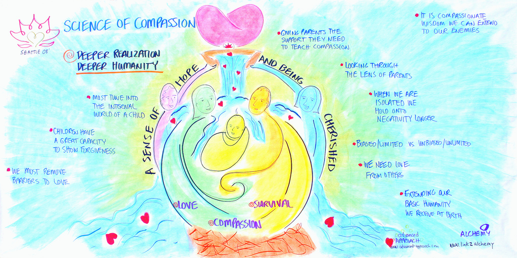 Timothy Corey - Science of Compassion 4