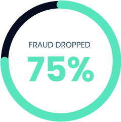 Fraud Dropped 75% with Identifid