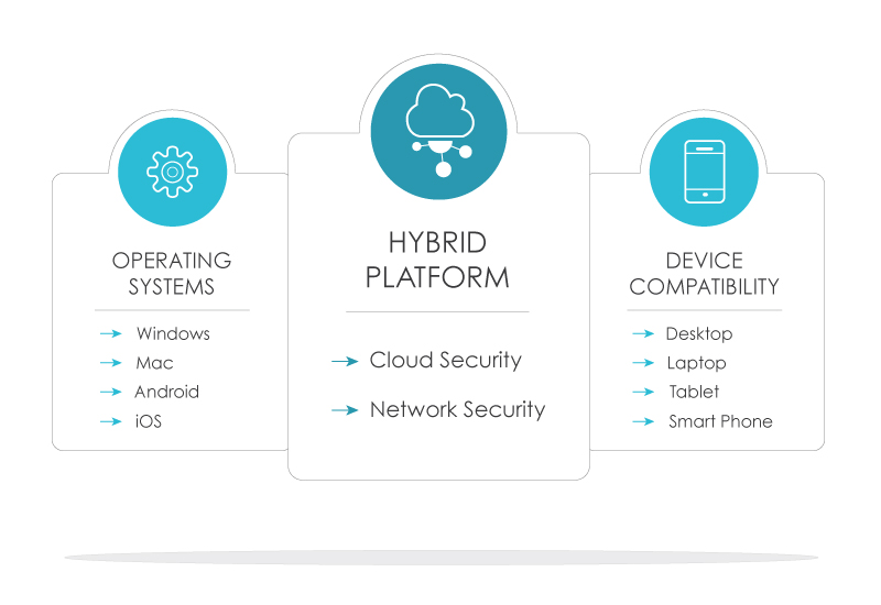 Hybrid Network Cloud Security, File Sync, Active Directory, LDAP, Cyber Security