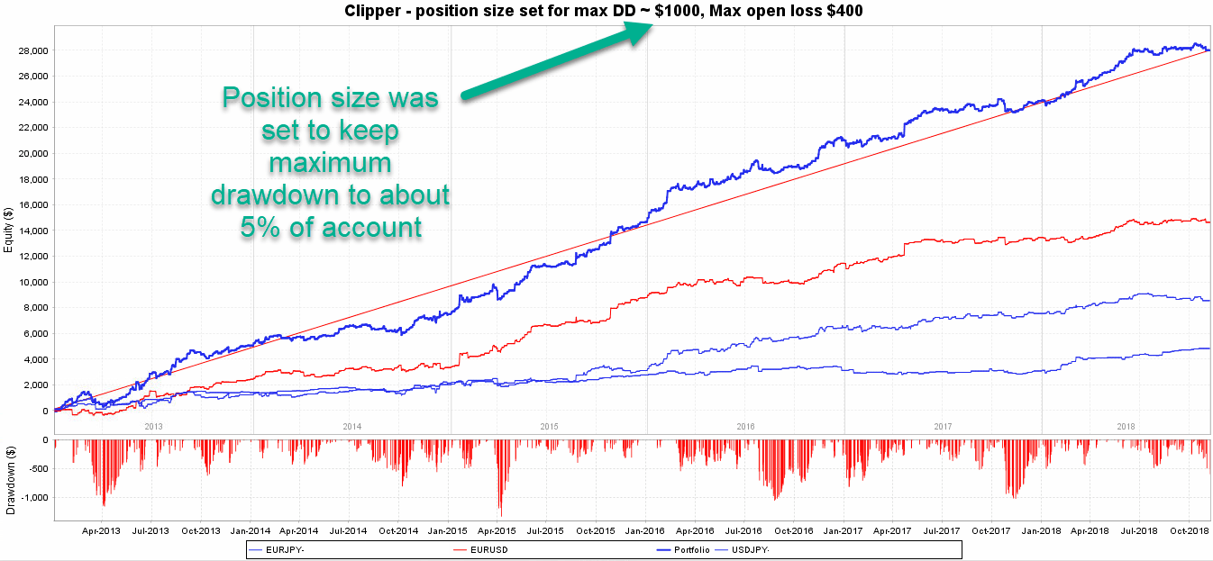 Clipper-20K-Equity curve