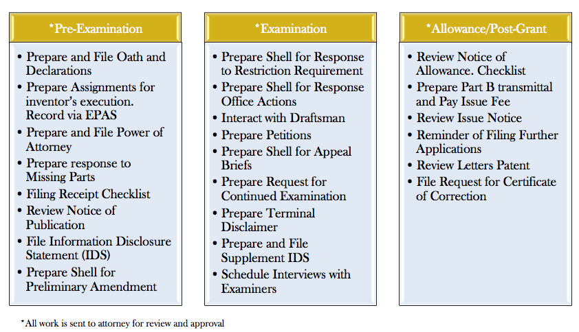 Prosecution support