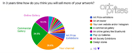 Art Prize survey asking artists where they think they will sell their art in 3 years time.