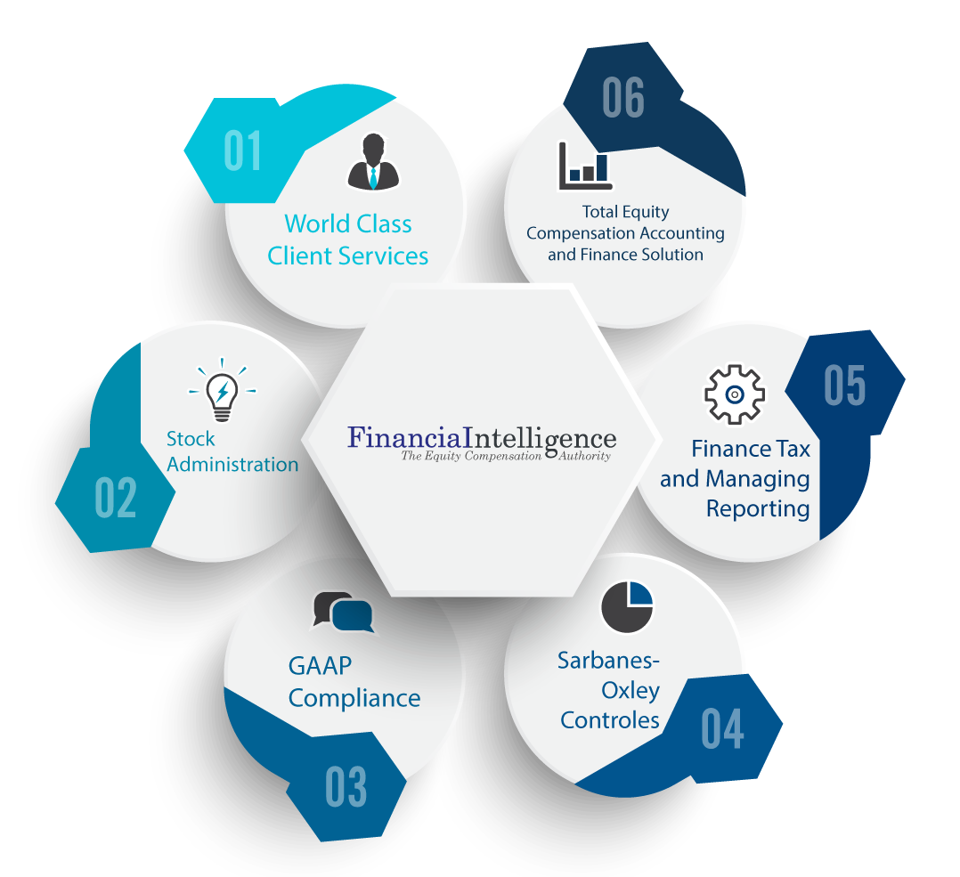 Financial Intelligence About Us stock administration