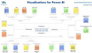 Power BI Best Visualizations