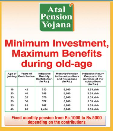 Atal Pension Yojana or APY – Rs 5000 guaranteed pension