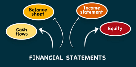 financial statements profit and loss account balance sheet cash flow and equity