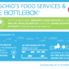 Maschio's Food Services & The BottleBox