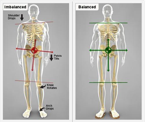 Diagnostic Results/Explanation