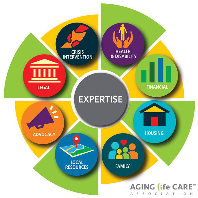 Aging LIfe Care Infographic