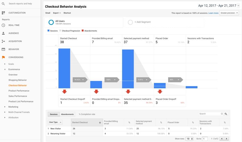 Google Analytics checkout flow analysis.