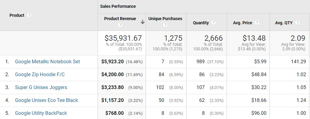 Google Analytics showing revenue by product.