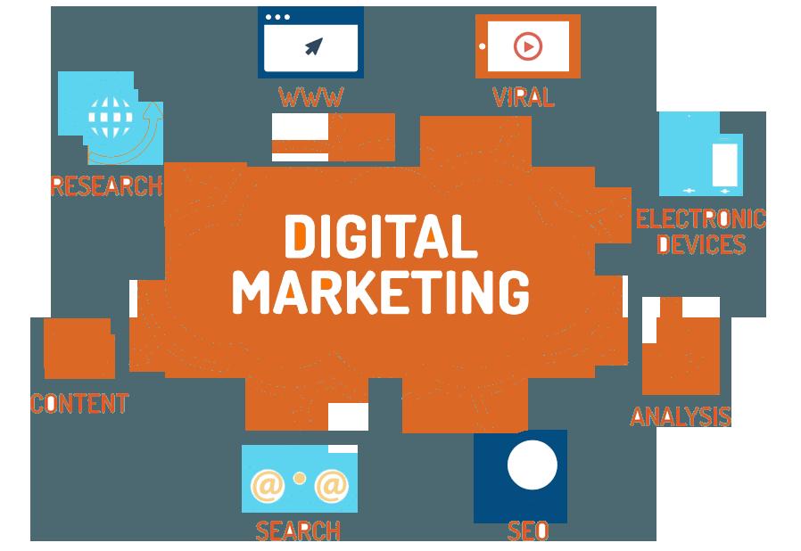 digital marketing services gallatin tn