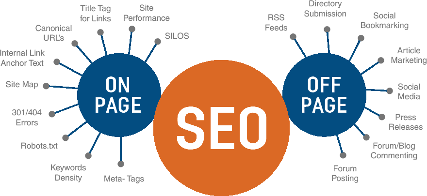 Onsite and Offsite SEO Search engine optimization