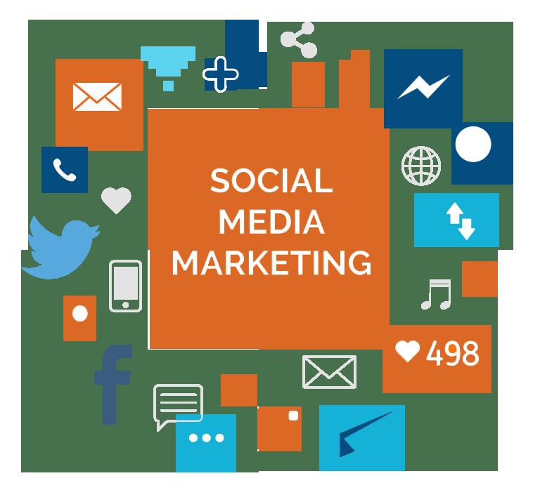 social media marketing across all platforms