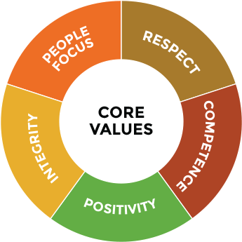 core-value-pie-chart-lg