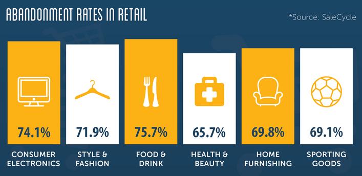 eCommerce metrics