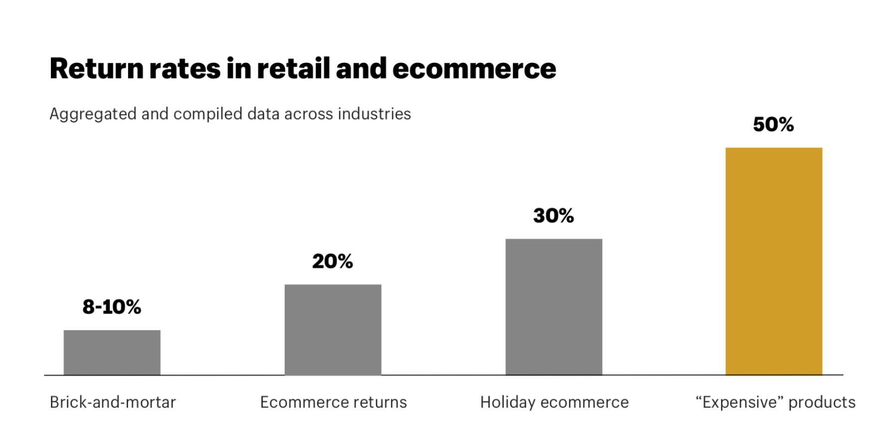 eCommerce return policy