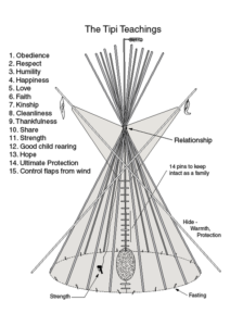 Tipi Pole Meanings at Lost Indian Camp