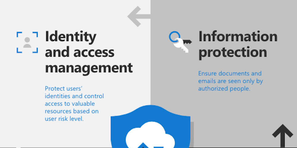 The four pillars of Microsoft 365 enterprise security