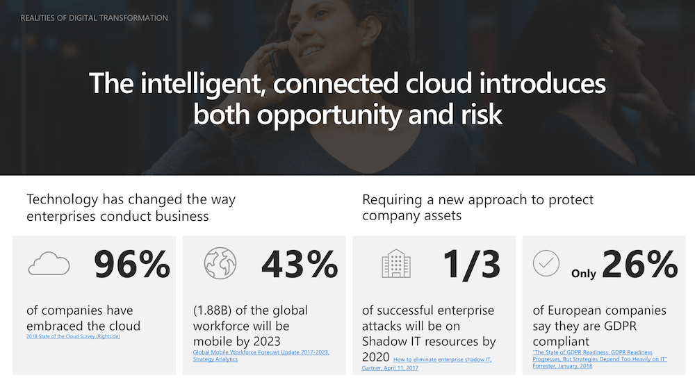 The intelligent, connected cloud introduces both opportunity and risk