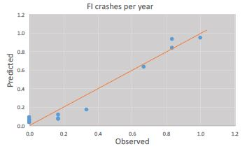 TRR: MicroTraffic's kinetic-energy risk models predict injury crashes with 94% r2