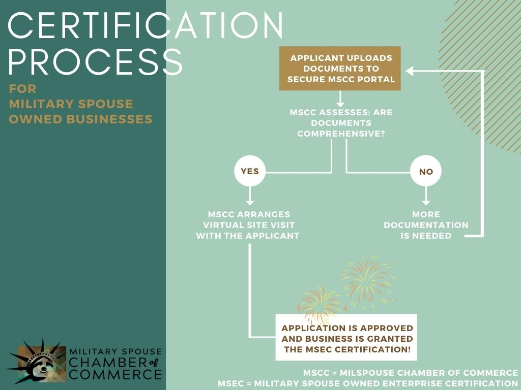 Military Spouse Chamber of Commerce MSEC Process