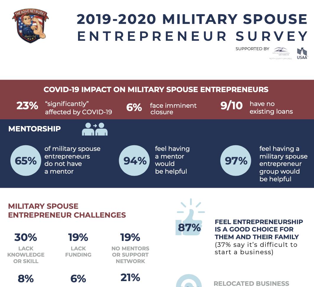 9-20 Military Spouse Entrepreneur Survey The Rosie Network 2
