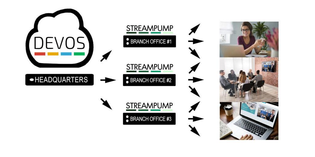 StreamPump Stream Replicator