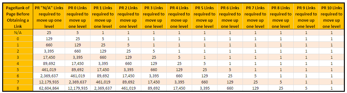 Table 2 - How Many Links You Need, on Average, To Move Up One PageRank Level. *click to enlarge*