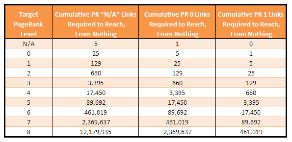 """Table 3 - The PR 0 and PR 1 Columns Represent Upper and Lower Bounds for How Many """"Average"""" Links Are Required.   * click to enlarge*"""