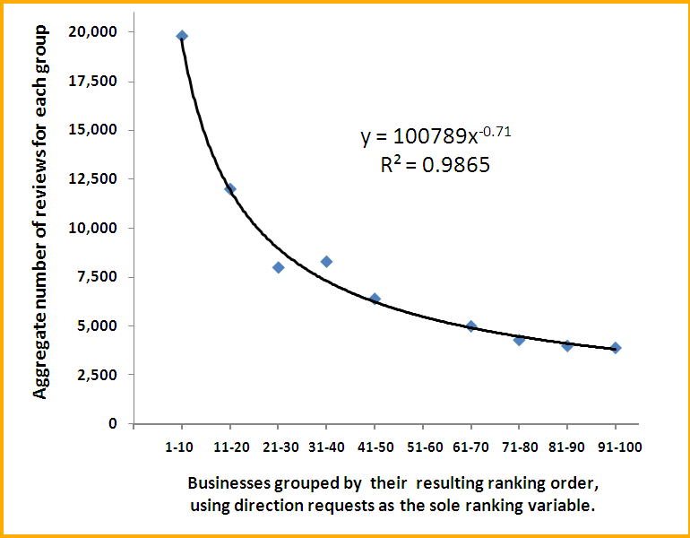 Figure 1 - Directions Requests versus Google Places Reviews *click to enlarge*