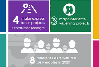 GDOT Major Mobility Investment Program