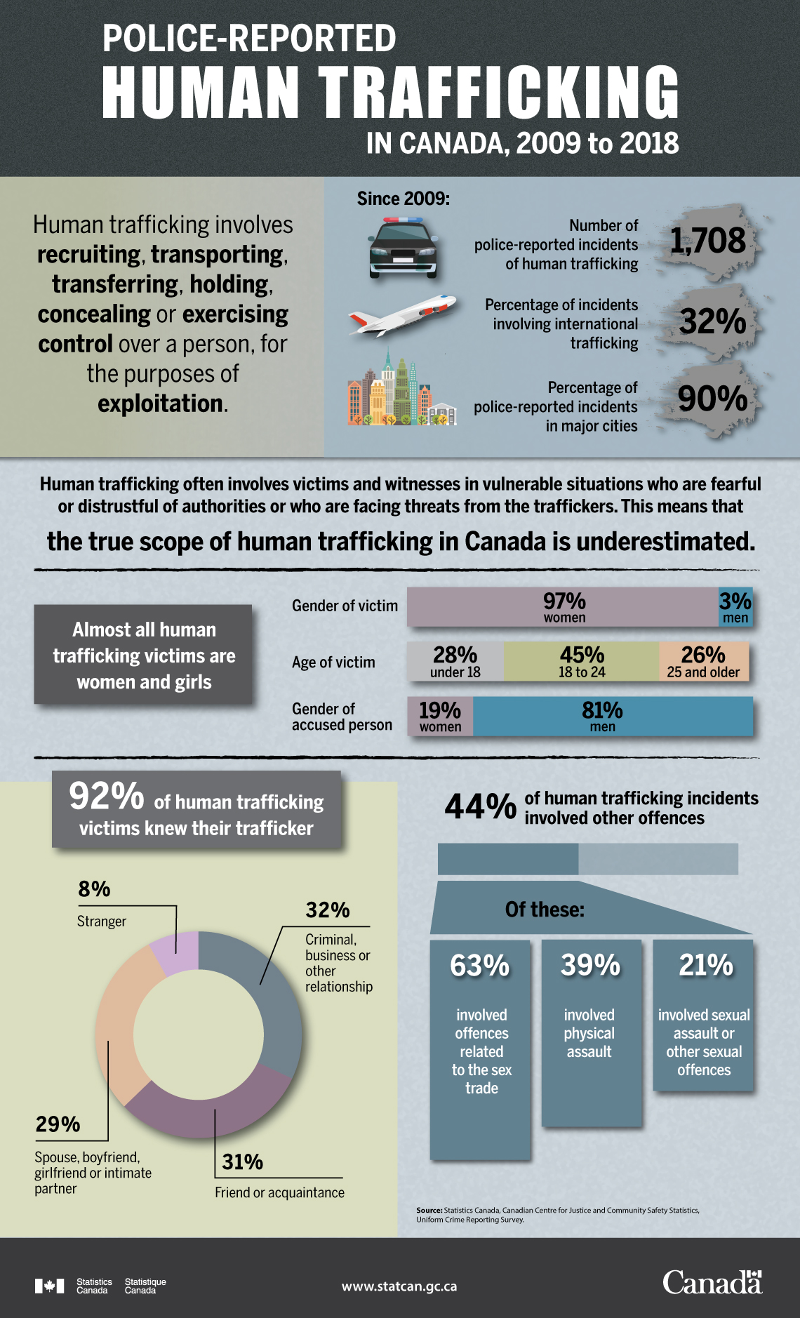Stats Canada poster