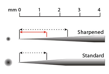 Customized_Turbo_needle_compare