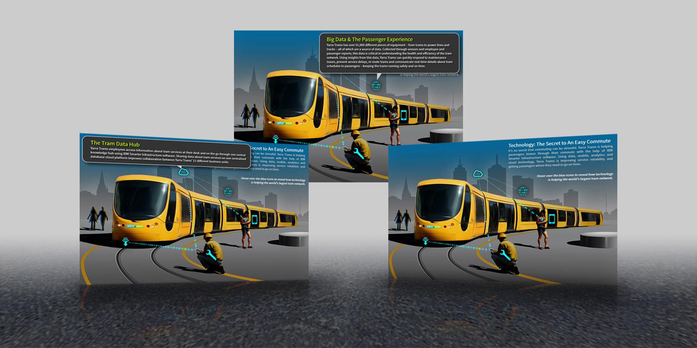 Yarra Trams Interactive Infographic