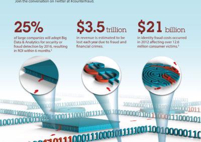 IBM Counter Fraud Infographic