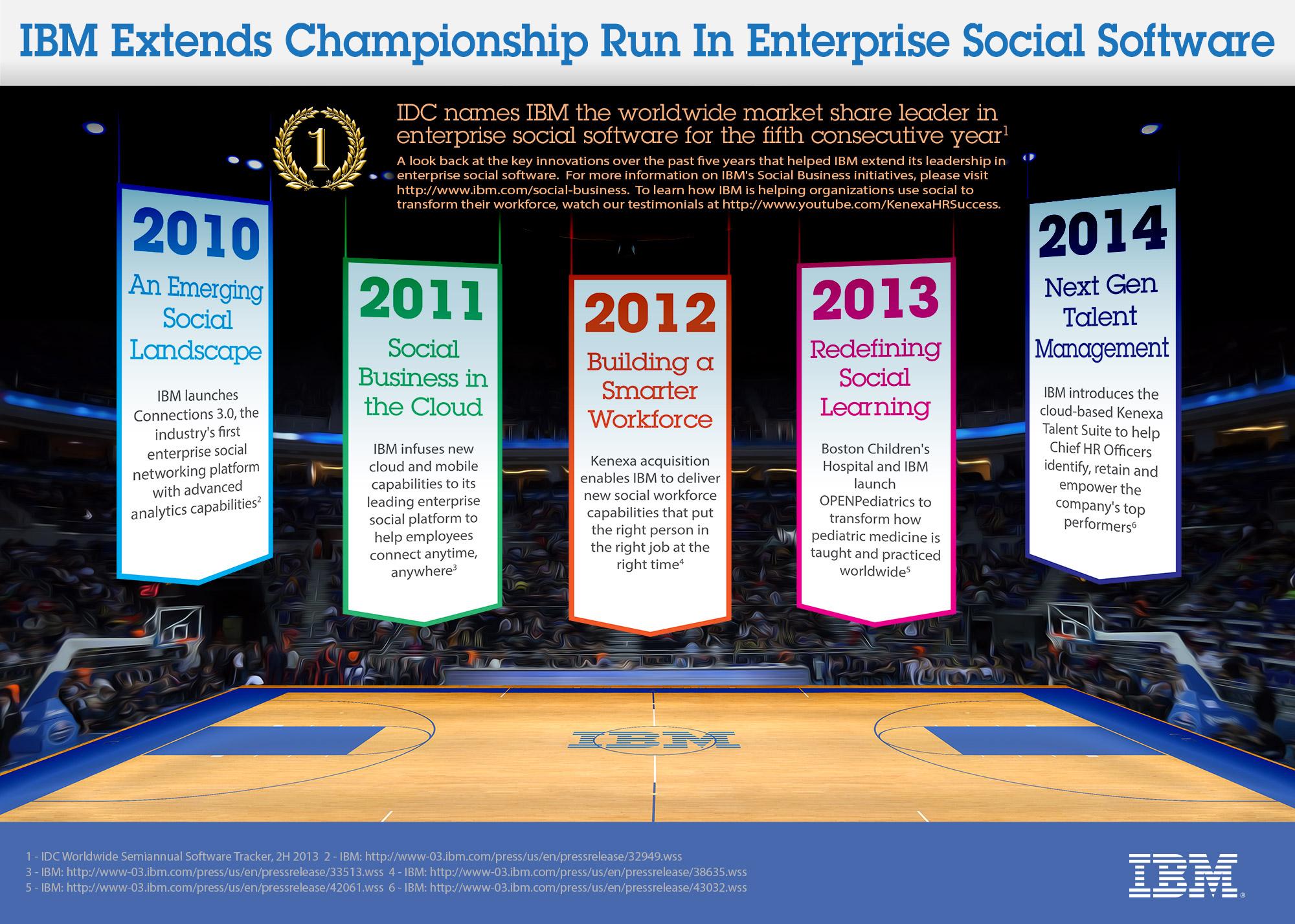 IBM Social Software Infographic