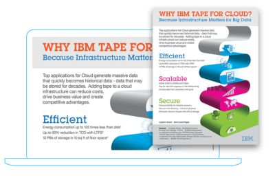 IBM Tape For Cloud Infographic