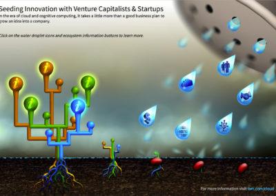 Seeding Innovation Interactive Infographic