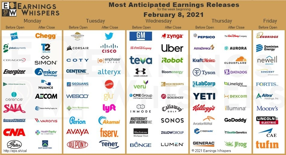 GS earnings week 8 February 2021