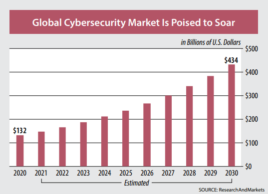 global cybersecurity market poised to soar chart
