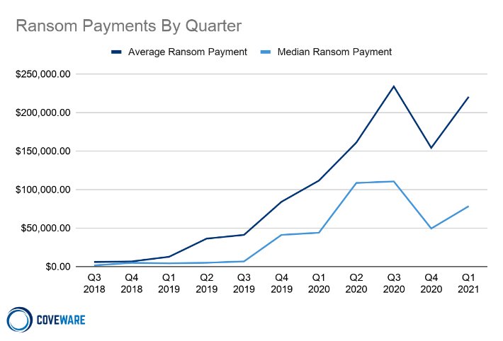 ransom payments by quarter chart
