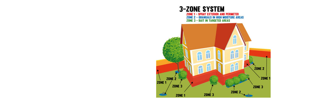 3-Zone System for greater protection
