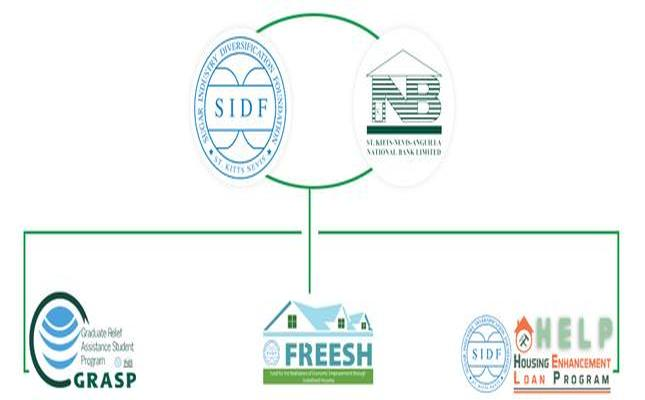 SIDF AND NATIONAL BANK PARTNER TO IMPLEMENT LOAN PROGRAMS