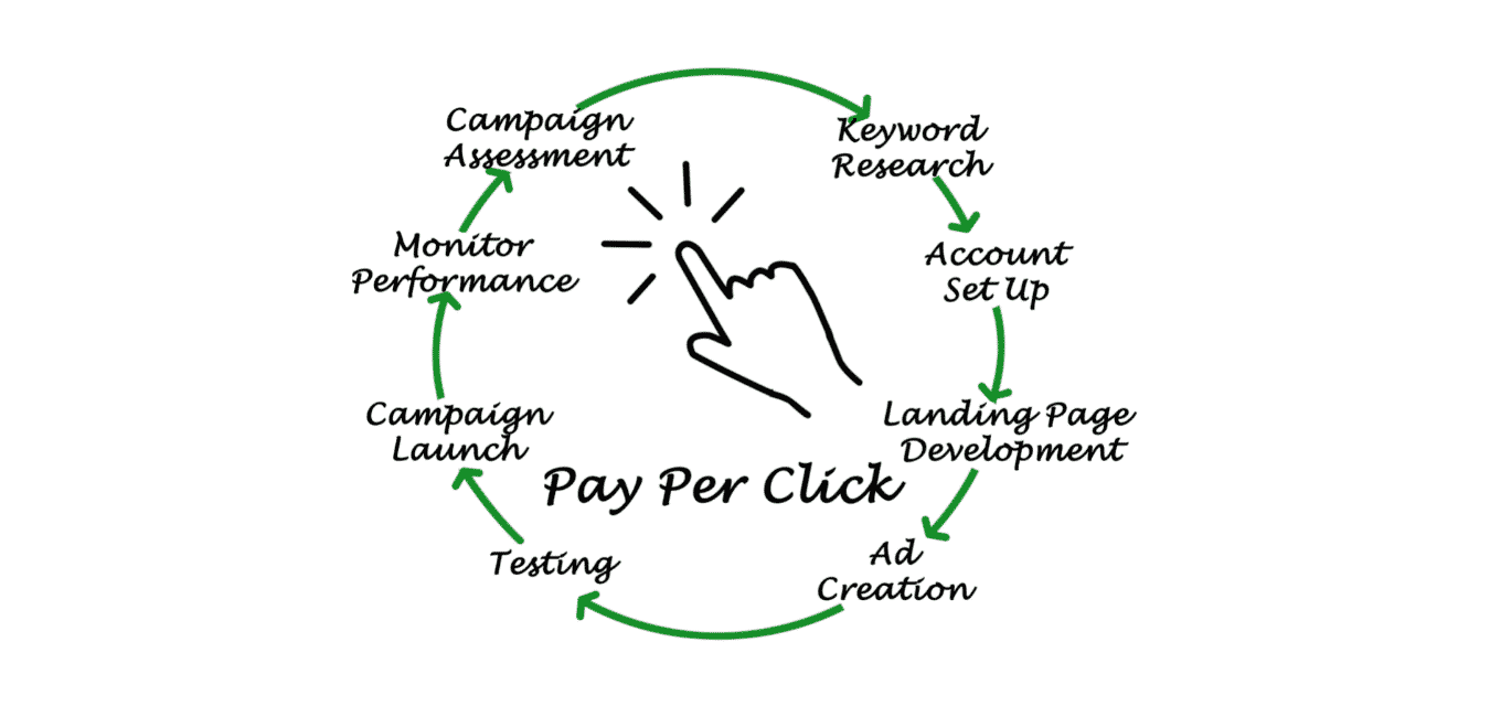JMF Digital Marketing What is Pay Per Click Ads?