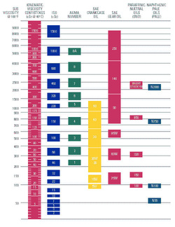Lube Oil Analysis Chart