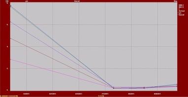 Vibration Measurement and Analysis 2